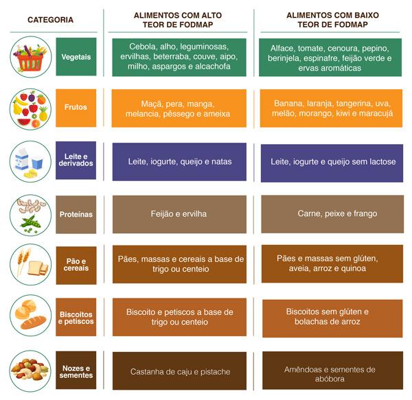 Dieta low fodmap tabela